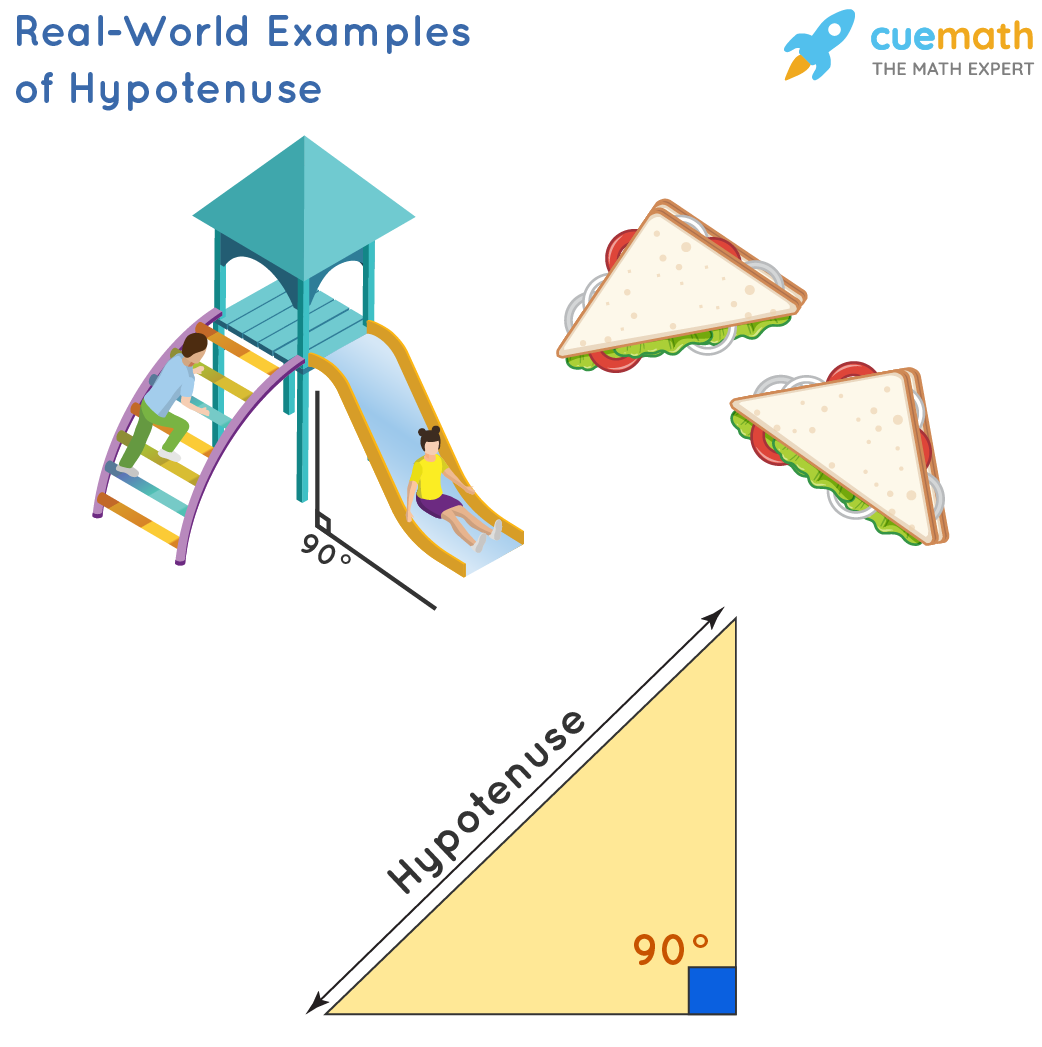 Real World Examples of Hypotenuse