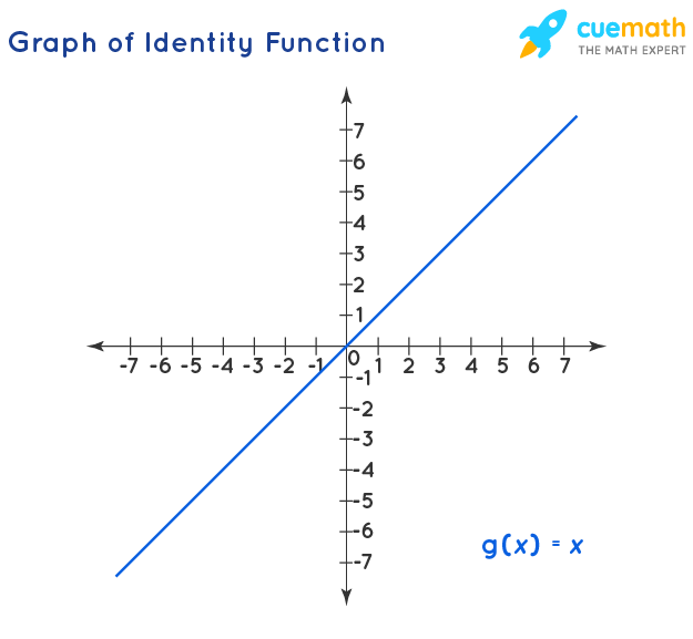Graph of Identity Function