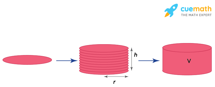 Illustration of cylinder