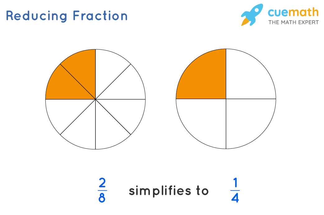 Illustration of reducing the fractions