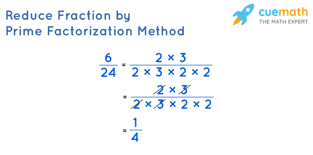 Illustration of reducing the fractions byPrime FactorizationMethod