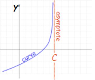 Vertical Asymptote