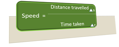 Speed is defined as the rate at which an object is moving