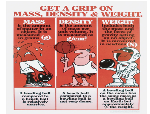 Weight, Mass, and Density