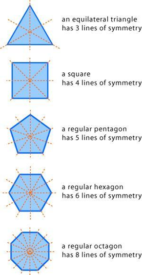 Symmetric Property