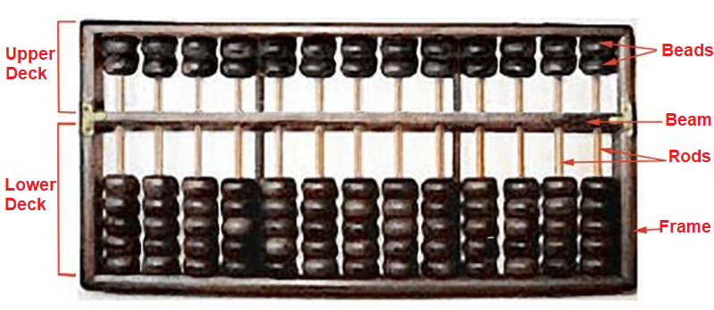 Abacus Parts : upper deck and lower deck