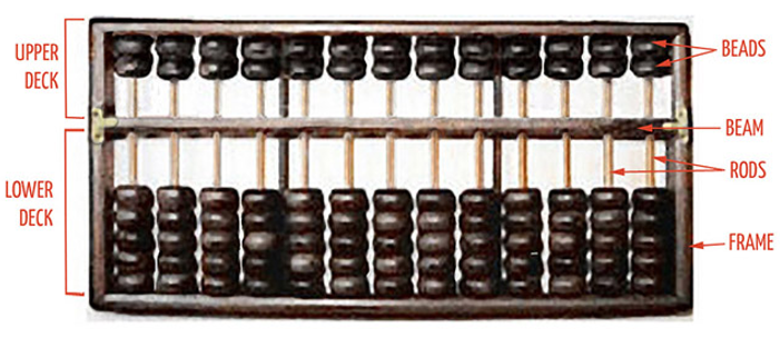 Abacus Counting : parts of abacus lower deck and upper deck