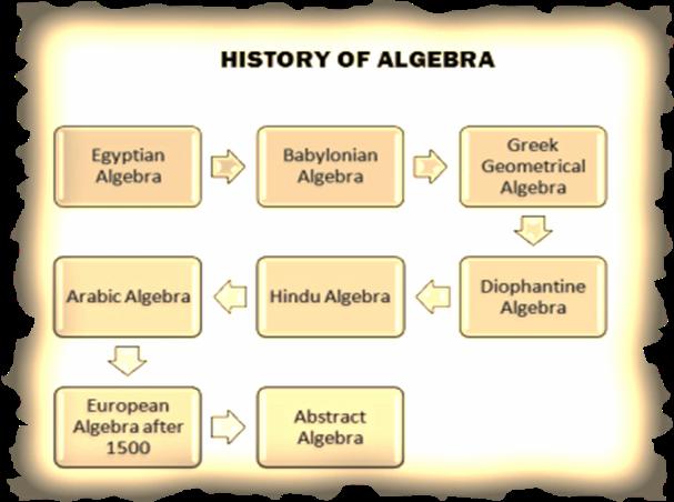 DEVELOPMENTAL STAGES OF ALGEBRA