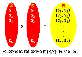 Reflexive relation