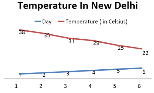 Line graphs picture shows temperature changed from day to day.