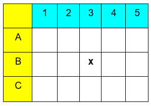 The figure which shows the concept of Coordinate Geometry.