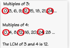 LCM By Listing Multiples