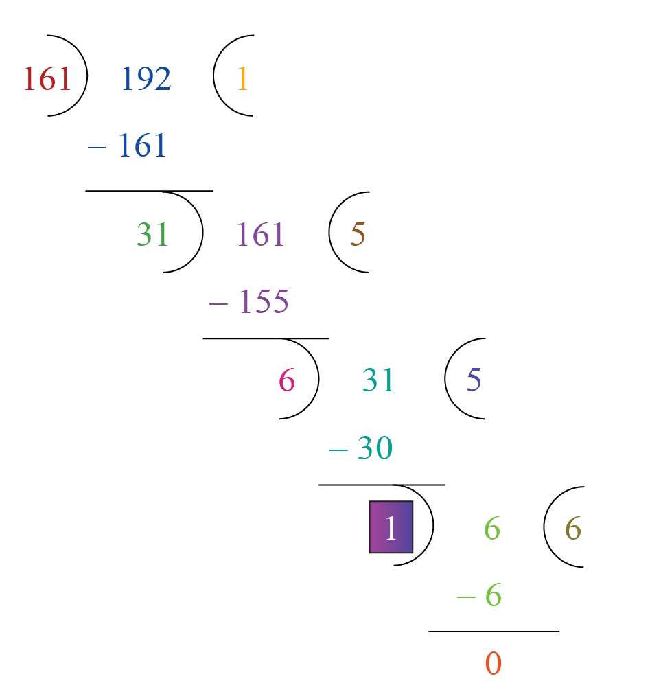 HCF of the given numbers 161 and 192