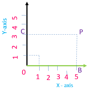 Coordinates xy graph