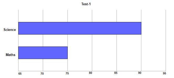 Test_chart