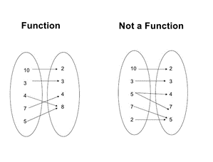 Function and Not a function