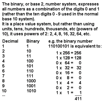 Leibniz Binary Number System