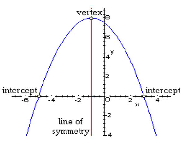 zeros of a quadratic function