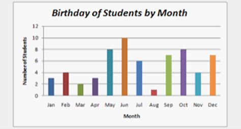 A bar graph or chart