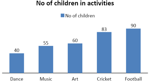 Bar Chart show the number of children in each activity