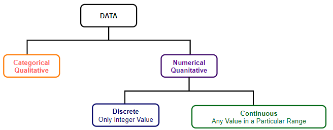 Types of data Continuous data and Discrete data