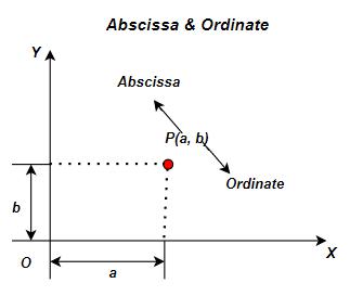 Abscissa and ordinate x and y are zero.