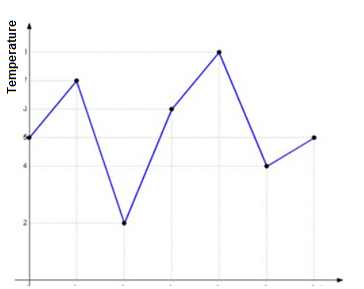 Continuous Data can take any value within a range, it can graphed on a histogram or a line graph.