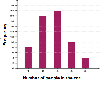 bar graph between frequency and number of people in car