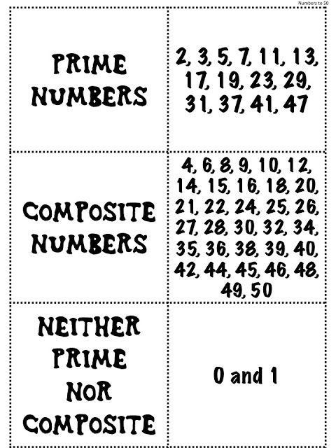 The list of prime and composite numbers up to 50