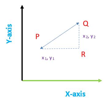 Distance formula xy graph.