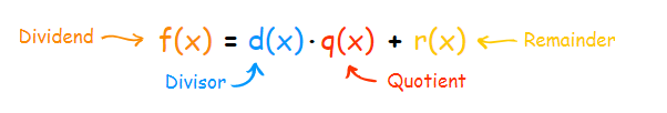 Factorizing a Polynomial by Factor Theorem