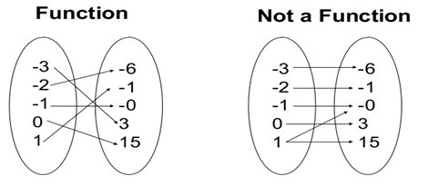 function vs not a function