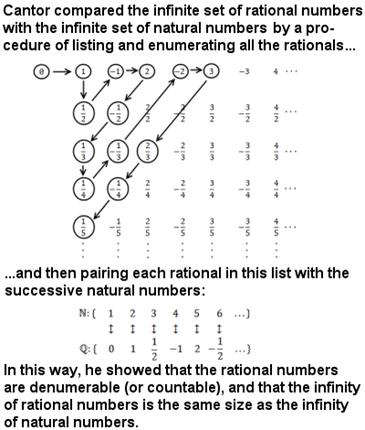 Cantor's procedure of bijection or one-to-one correspondence to compare infinite sets