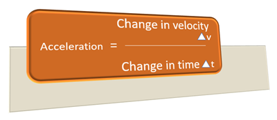 Acceleration is also a vector quantity