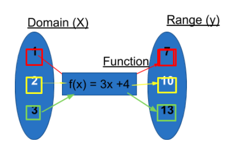 Domain X and Range Y
