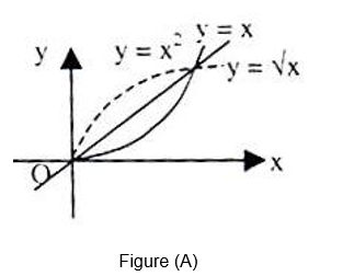f and g are invertible functions