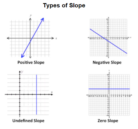 Type of slopes
