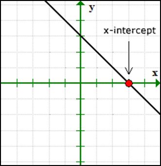 X intercept of a Straight Line
