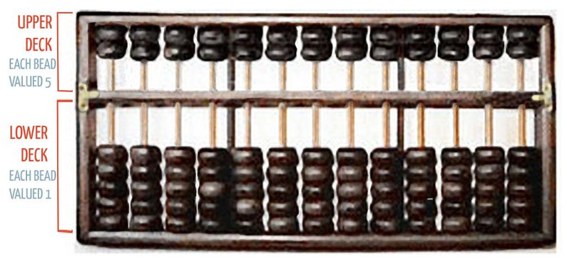 PREPARING THE ABACUS