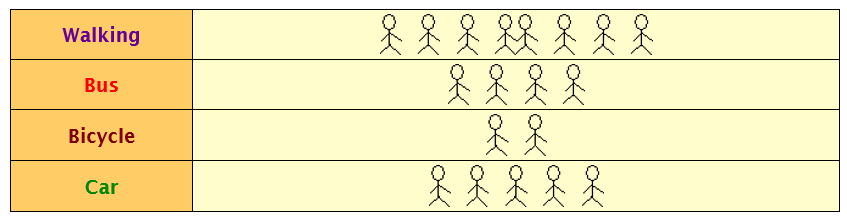 pictogram chart represent mode of people traveling
