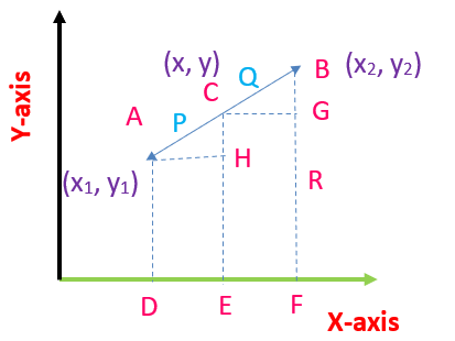Section Formula xy graph