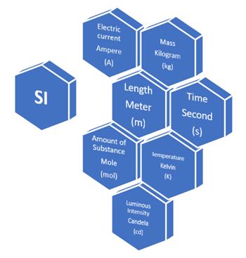 International System of Units (SI)