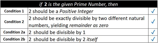 Prime number 2