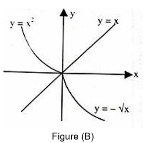function and the inverse function related