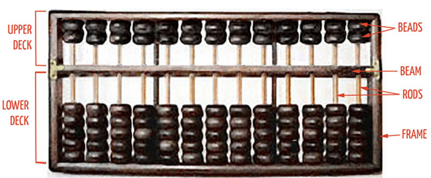 Abacus Counting