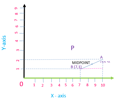 The number line is called the cartesian plane