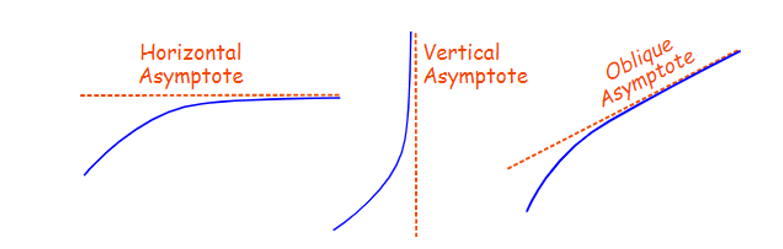 Oblique Asymptote