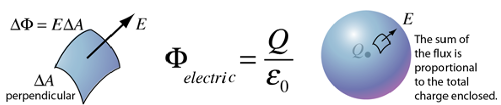 Gauss's Law & Gauss's Law for Magnetism