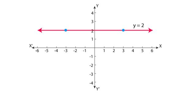 horizontal line test using the horizontal line equation