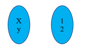 Number of One to One Functions